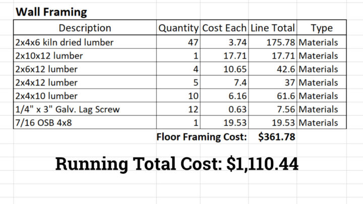 Running Total Cost