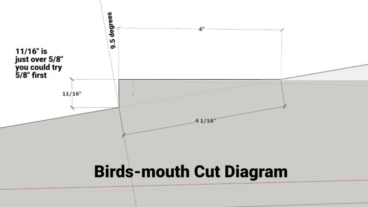 Birds-Mouth Cut Diagram
