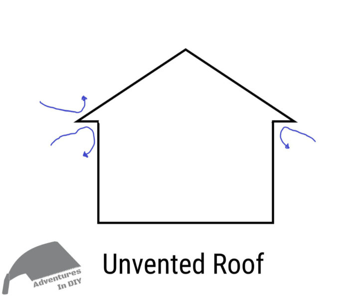 Unvented Roof Diagram