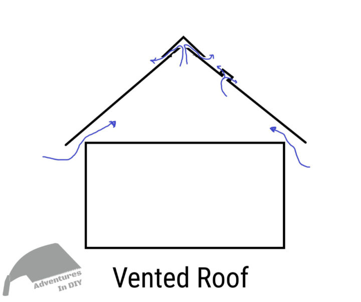 Vented Roof Diagram